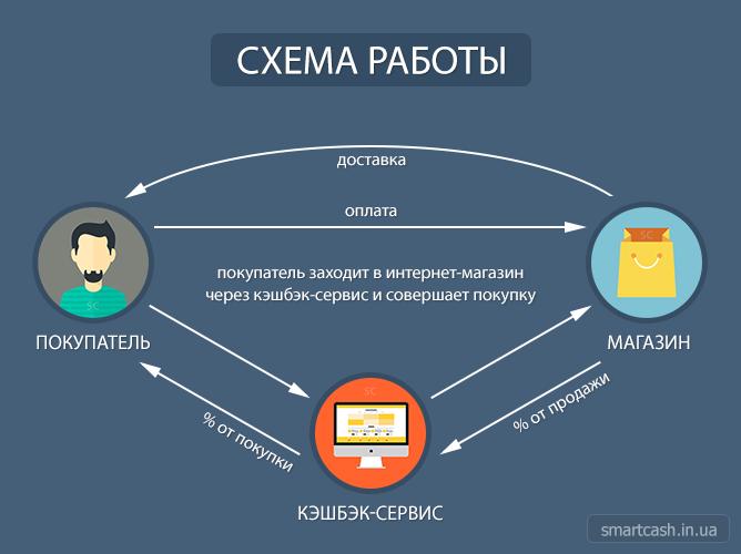 Общая схема работы кэшбэк-сервисов