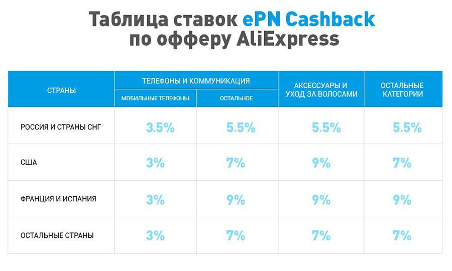 Ставки кэшбэк ePN Cashback по офферу AliExpress